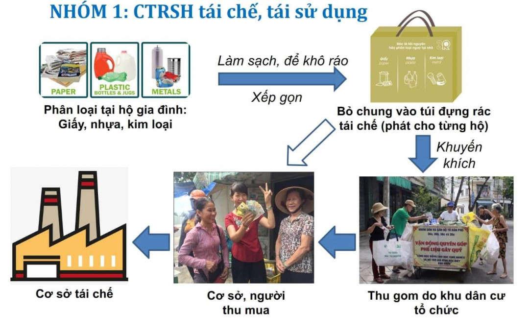 3. Quy trình thu gom rác thải tái chế