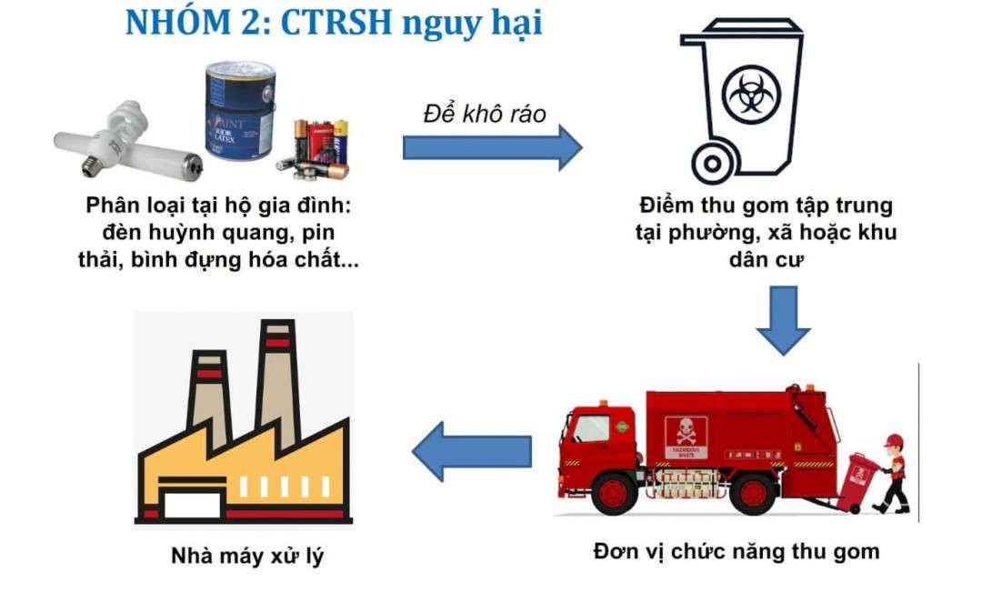 4. Quy trình thu gom rác thải nguy hại