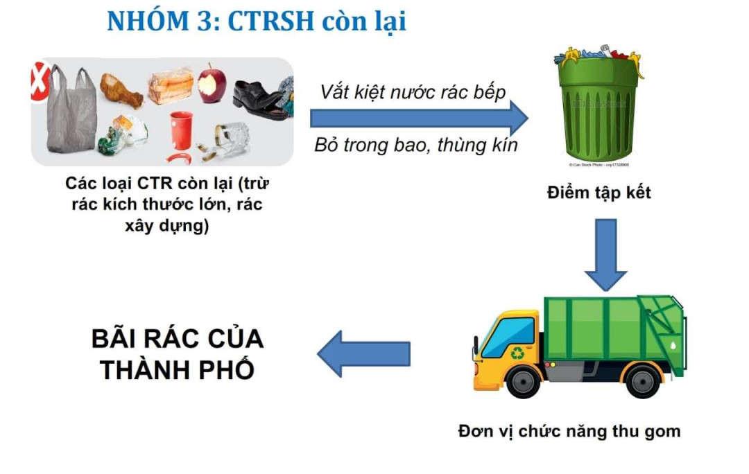 5. Quy trình thu gom rác còn lại