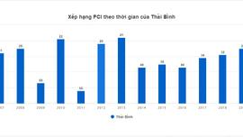 Thái Bình: Chỉ số năng lực cạnh tranh cấp tỉnh tăng 3 bậc so với năm 2019