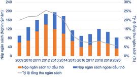 Nâng cao hiệu lực, hiệu quả quản lý nhà nước về dầu khí: Kỳ 3: Quản lý nhà nước về dầu khí phù hợp với tình hình mới