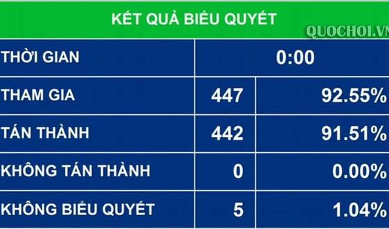 Quốc hội thông qua Luật Xuất cảnh, nhập cảnh của công dân Việt Nam
