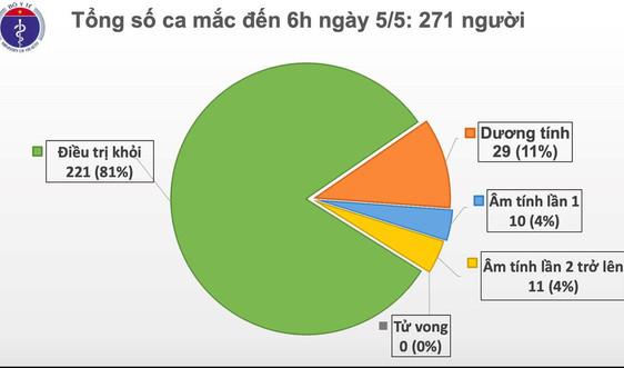 Dịch COVID-19 sáng 5/5: Bước sang ngày thứ 19 không có ca mắc mới trong cộng đồng, Việt Nam chữa khỏi 221 ca
