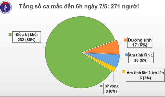 Dịch COVID-19 sáng 7/5: 3 tuần trôi qua, Việt Nam không có ca mắc mới trong cộng đồng, tỷ lệ chữa khỏi bệnh đạt 86%