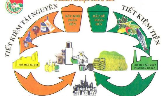 Thu tiền rác theo khối lượng là phù hợp với xu hướng trên thế giới