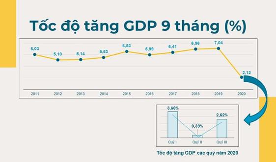 GDP 9 tháng tăng thấp nhất trong giai đoạn 2011-2020