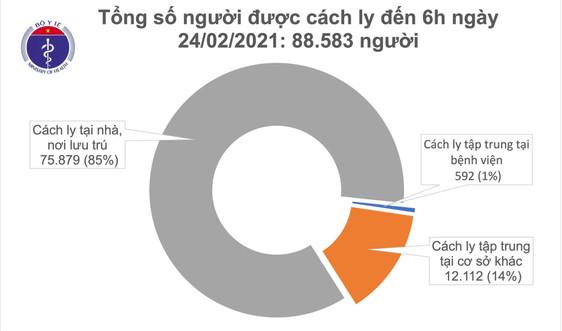 Thêm 2 ca mắc COVID-19 là F1 liên quan đến ổ dịch tại Công ty TNHH điện tử Poyun