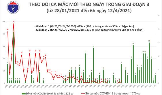 Hà Nội và Thái Nguyên có 3 ca nhập cảnh mắc COVID-19