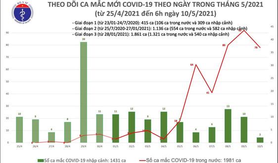 Sáng 10/5, thêm 78 ca mắc COVID-19 trong cộng đồng