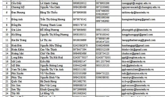 Hà Nội công bố 30 số máy điện thoại hỗ trợ tuyển sinh đầu cấp