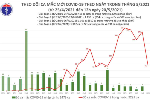 Ghi nhận 44 ca mắc COVID-19 tại các ổ dịch đã được cách ly, phong tỏa