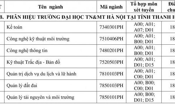 Đại học TN&MT Hà Nội công bố điểm chuẩn vào các ngành đại học chính quy