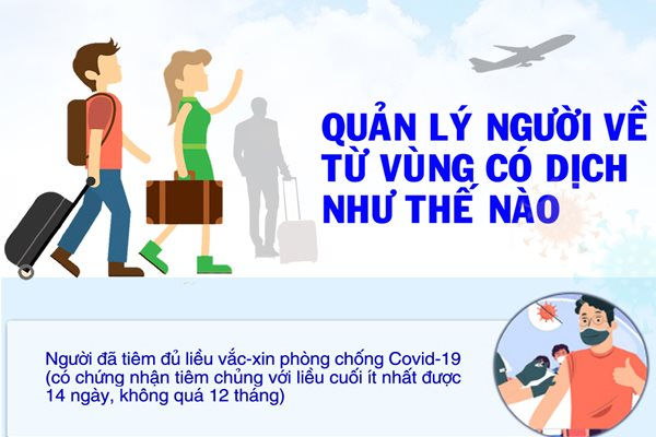 Infographic: Phòng, chống Covid-19 - Quản lý người về từ vùng dịch như thế nào?