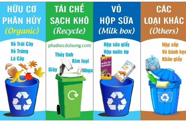 Doanh nghiệp được tham gia quyết định và giám sát quản lý, sử dụng tiền đóng góp hỗ trợ tái chế, xử lý chất thải